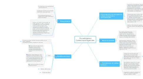 Mind Map: Procedimientos Contenciosos Especiales.