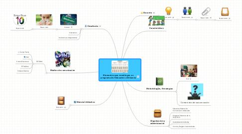 Mind Map: Elementos que constituyen un programa de Educaciòn a Distancia