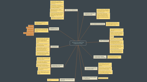 Mind Map: INTEGRATED MARKETING COMMUNICATIONS