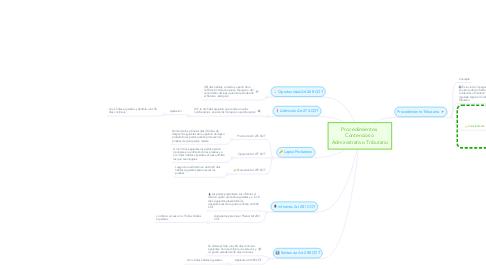 Mind Map: Procedimientos  Contencioso  Administrativo Tributario