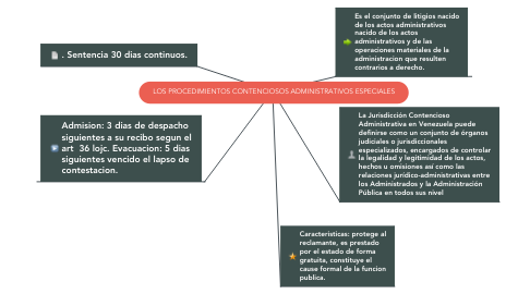 Mind Map: LOS PROCEDIMIENTOS CONTENCIOSOS ADMINISTRATIVOS ESPECIALES