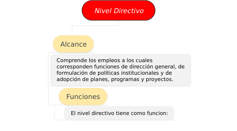 Mind Map: Nivel Directivo