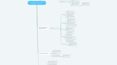 Mind Map: Бизнес на Авито. Миллион в 20 лет. Товарный бизнес на Avito