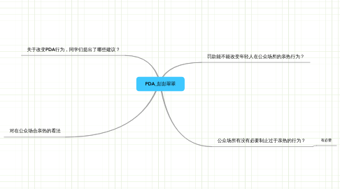 Mind Map: PDA_彭彭翠翠