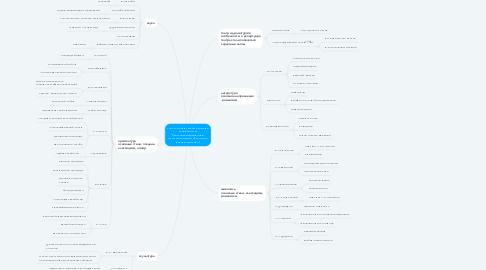 Mind Map: золотой век русской культуры особенности: 1.Расслоение(дворяне и крестьяне имели абсолютно разную культуру )