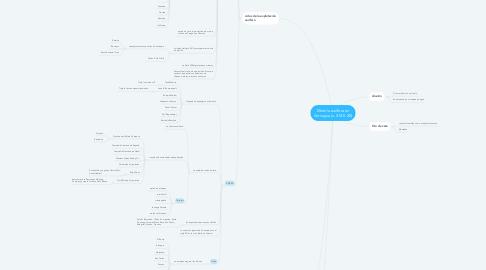 Mind Map: Minería aurífera en Antioquia (s. XVI-S.XX)