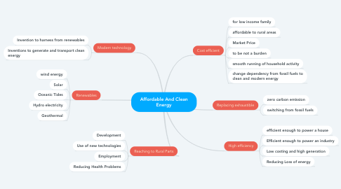 Mind Map: Affordable And Clean Energy