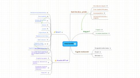 Mind Map: HALOGATÁS
