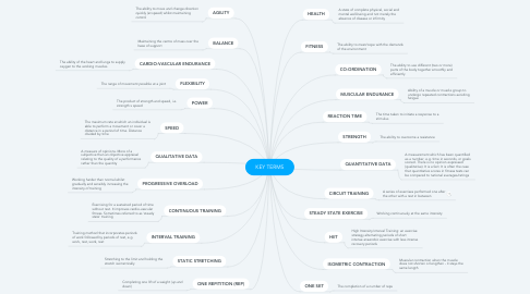 Mind Map: KEY TERMS