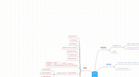 Mind Map: +