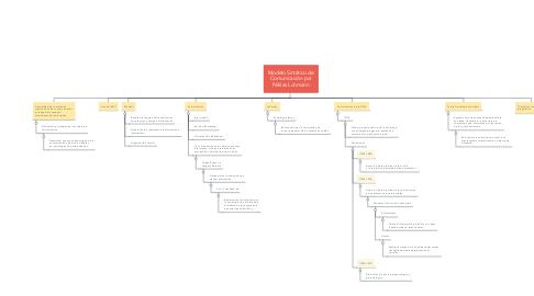 Mind Map: Modelo Sintético de Comunicación por Niklas Luhmann