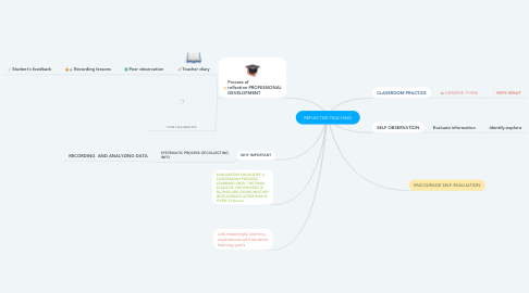 Mind Map: REFLECTIVE TEACHING