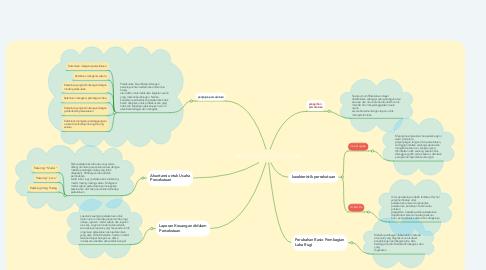 Mind Map: AKUNTANSI PERSEKUTUAN