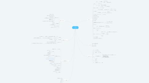 Mind Map: 2018 0521企画MTG