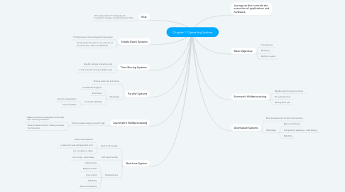 Mind Map: Chapter 1 Operating System