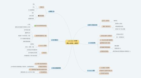 """Mind Map: 2018 EMILY 人生计划   """"成功99%是心志,1%是能力"""""""