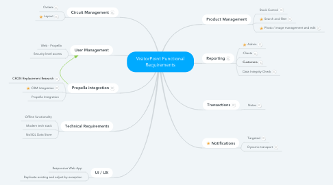 Mind Map: VisitorPoint Functional Requirements