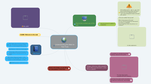 Mind Map: Understanding the Web for Year Fives