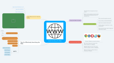 Mind Map: Understanding the Web