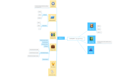Mind Map: INTRAPEP / Accueil Perso