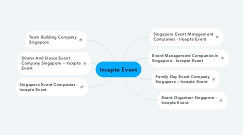 Mind Map: Incepte Event