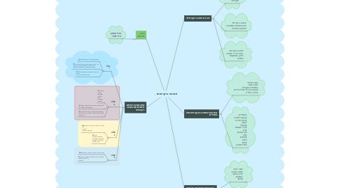 Mind Map: חשיבה ביקרותית