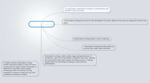 Mind Map: Descriptive writing