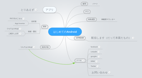 Mind Map: はじめてのAndroid