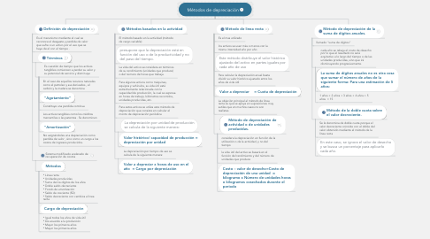 Mind Map: Métodos de depreciación