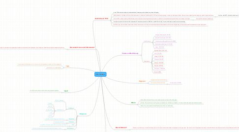 Mind Map: Süd- Ostasien