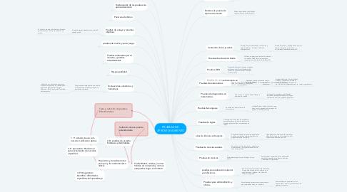 Mind Map: PRUEBAS DE  APROVECHAMIENTO