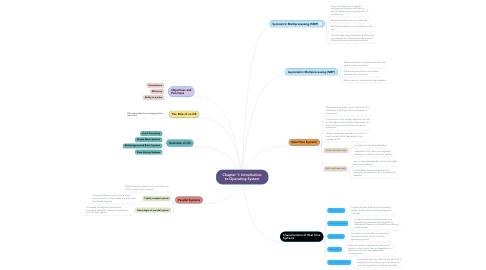 Mind Map: Chapter 1: Introduction to Operating System