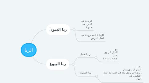 Mind Map: الربا