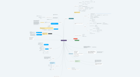 Mind Map: Survival adventure game