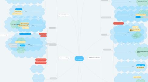 Mind Map: Desarrollo de un proyecto