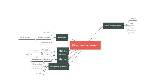 Mind Map: Relações de gênero