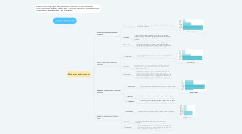 Mind Map: Doenças autoimunes