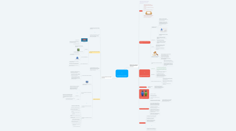 Mind Map: SEGURIDAD EN INTERNET