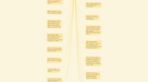 Mind Map: Hisoria del Automovil