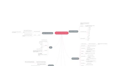 Mind Map: comunicaciones inalámbricas
