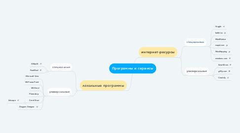 Mind Map: Программы и сервисы