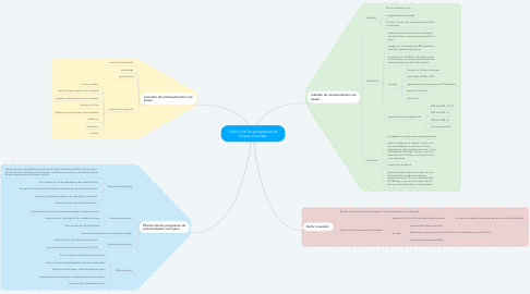 Mind Map: Diseño de los programas de fitness muscular