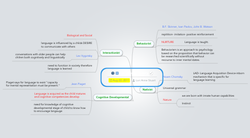Mind Map: Language Theory