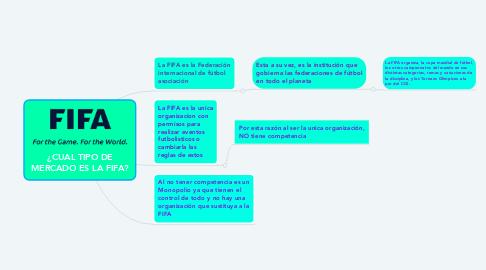 Mind Map: ¿CUAL TIPO DE MERCADO ES LA FIFA?