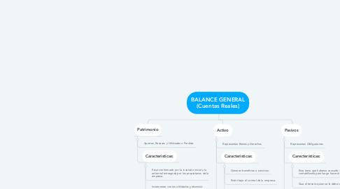 Mind Map: BALANCE GENERAL (Cuentas Reales)
