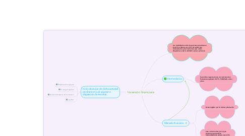 Mind Map: Inversión financiera
