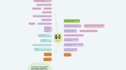 Mind Map: N.E.E