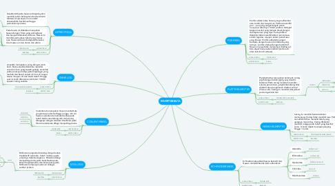 Mind Map: INVERTEBRATA