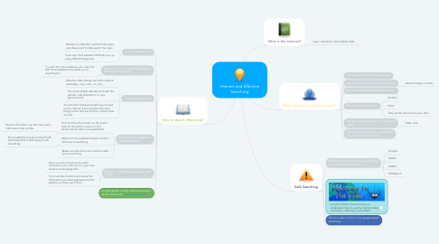 Mind Map: Internet and Effective Searching