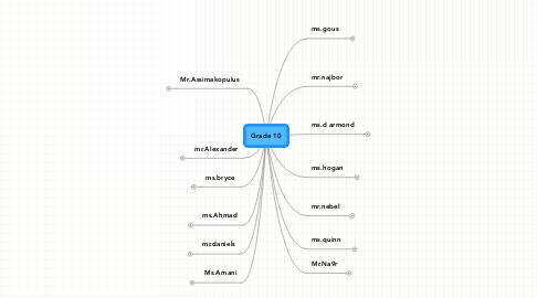 Mind Map: Grade 10